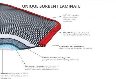 SpillTrapper absorbent mat laminates