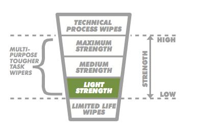 Dirteeze Max60 Standard Duty Industrial Multi-Purpose Wipes strength image