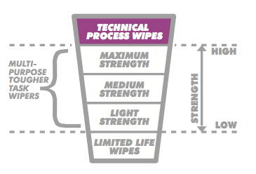 SONTEK65 technical process wipe